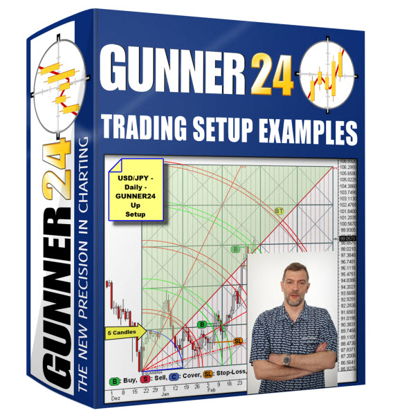 GUNNER24 Trading Setup Examples 1.0 full