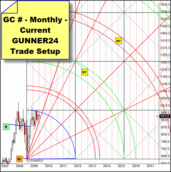 Gold – Approaching breakout and targets